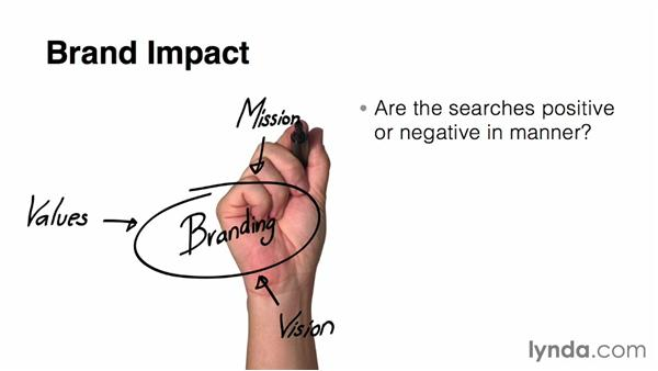 Measure brand impact: SEO: Keyword Strategy in Depth
