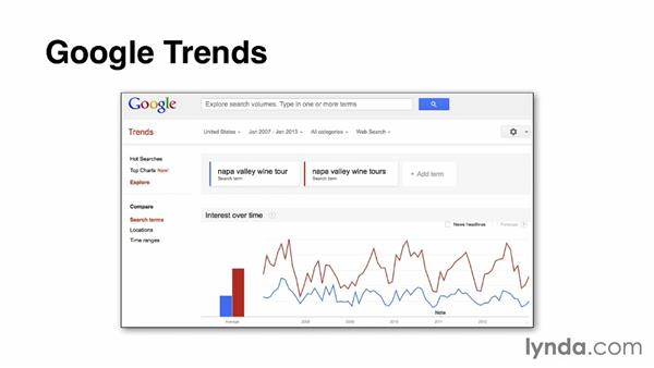 Intersect keyword demand and keyword trends: SEO: Keyword Strategy in Depth