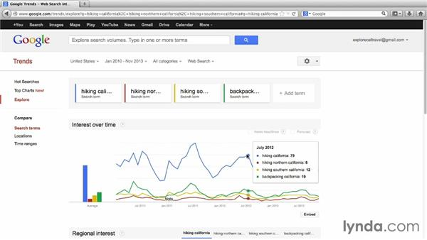Apply tools for finding keyword search trends: SEO: Keyword Strategy in Depth