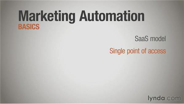 Marketing automation: Direct Mail Strategy