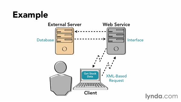 What are web services?: Building Web Services with Java EE