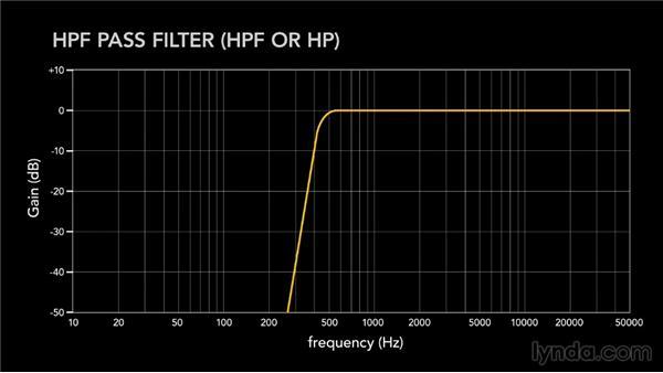 Exploring filters: Synth Programming Basics