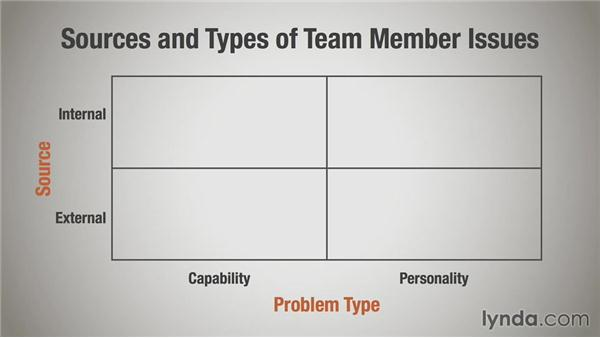 Making team changes to benefit the group: Managing Project Teams