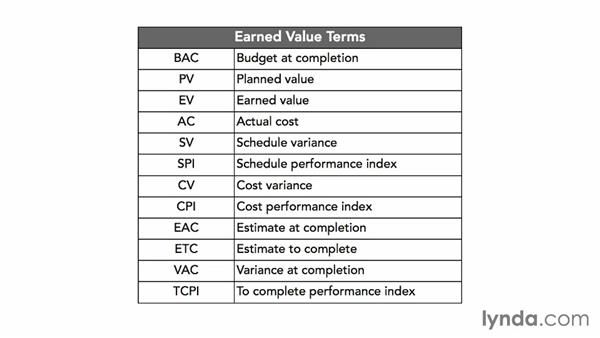 Calculating budget at completion (BAC), planned value (PV), earned value (EV), and actual cost (AC): Calculating Earned Value
