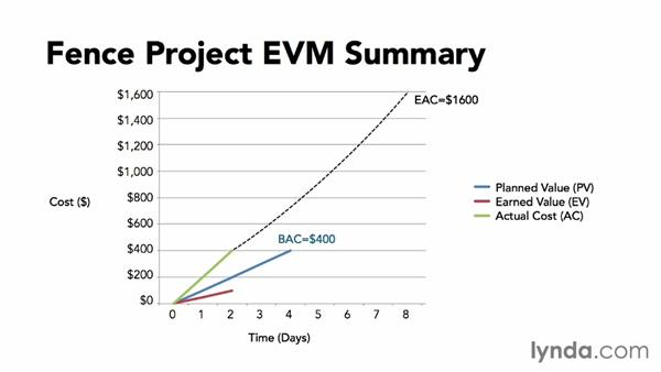 Fence project EVM summary: Calculating Earned Value
