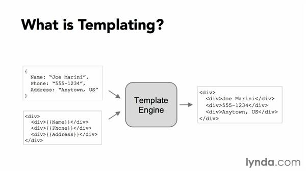 What is templating?: JavaScript Templating