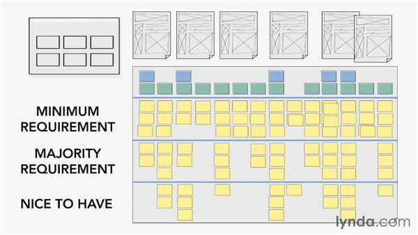 Create a story map: UX Design Techniques: Implementation Planning (2014)