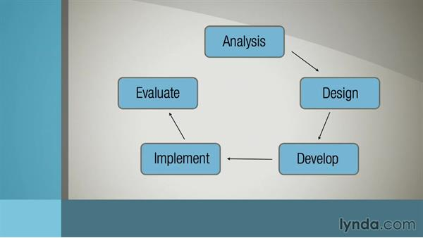 Welcome: Instructional Design Essentials: Models of ID