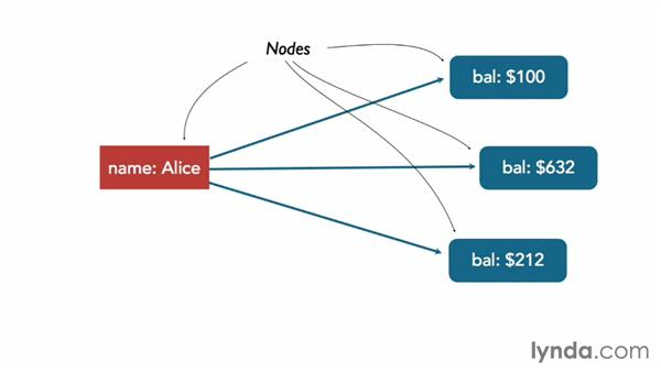 Exploring Neo4j technology: Up and Running with Neo4j