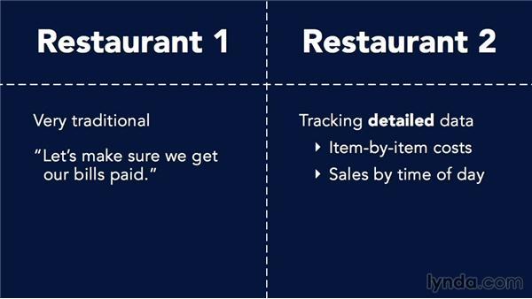 Managerial accounting: Accounting Fundamentals