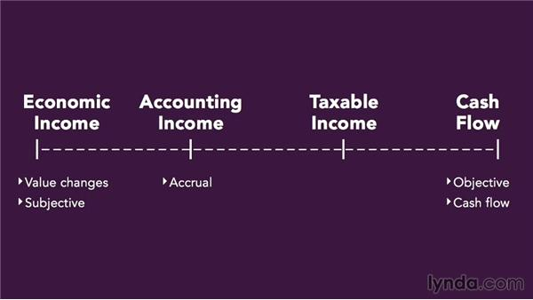 Income taxes: Accounting Fundamentals