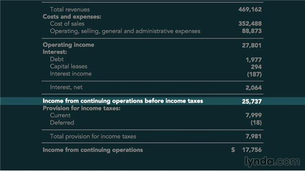 Income statement example: Accounting Fundamentals