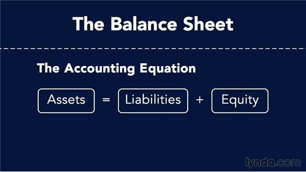 Summary of financial reporting: Accounting Fundamentals