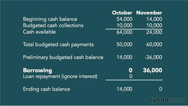 Budgets: Accounting Fundamentals