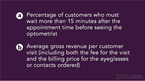 Performance evaluation example: Optometrist: Accounting Fundamentals