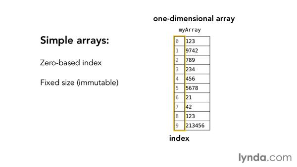 Basic arrays: Foundations of Programming: Data Structures