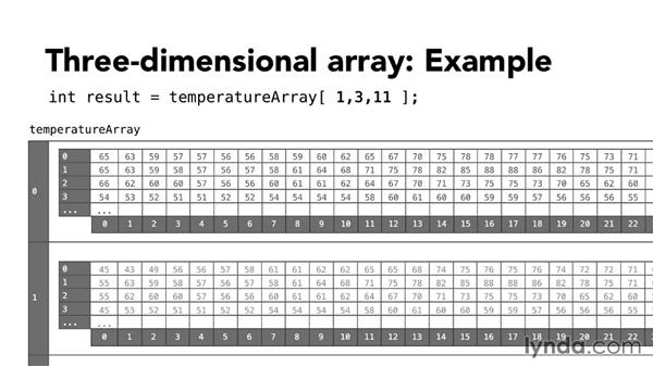 Multidimensional arrays: Foundations of Programming: Data Structures