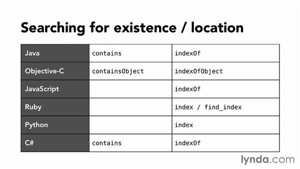 Using built-in search behavior: Foundations of Programming: Data Structures