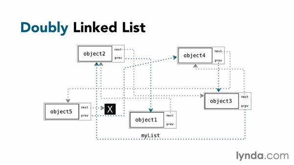 Using singly and doubly linked lists: Foundations of Programming: Data Structures