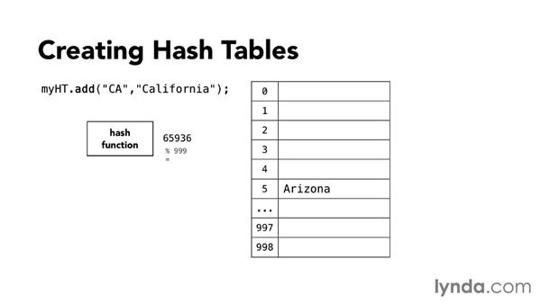 Using hash tables: Foundations of Programming: Data Structures