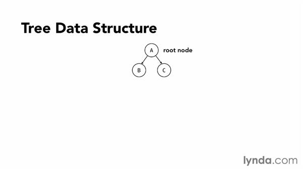 Introduction to tree data structures: Foundations of Programming: Data Structures