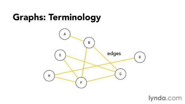 Introduction to graphs: Foundations of Programming: Data Structures