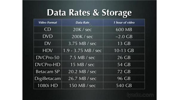 Data rates and why you should use two drives: Final Cut Pro 5 Essential Editing