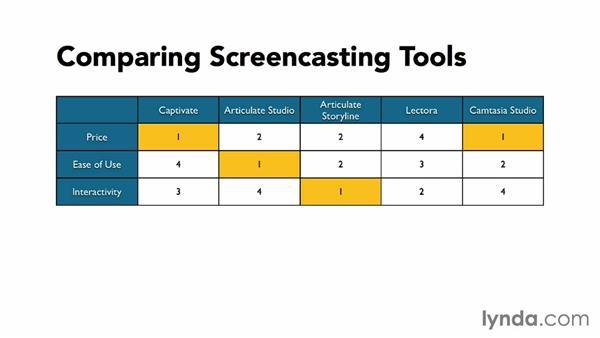 Choosing the right tool: Screencasting Fundamentals