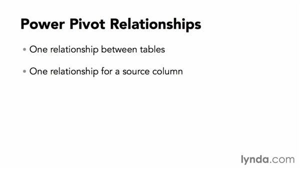 Understanding relationships: Power BI Features in Depth