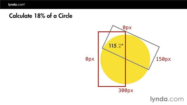 Sizing and rotating the wedge shape: Design the Web: Pie Charts with CSS