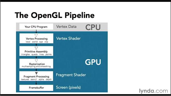 Understanding the programmable pipeline: Up and Running with OpenGL