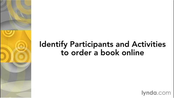 Challenge: Identify participants and activities to order a book online: Effective Design of RESTful APIs