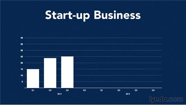 Treating start-ups and established businesses differently: Making Business Projections