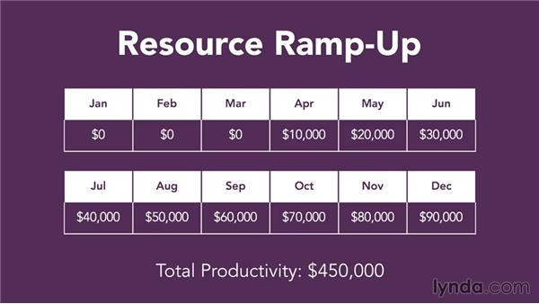 Adjusting for changing resources: Making Business Projections