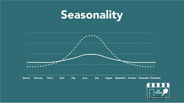 Detailing your plan by month using seasonality: Making Business Projections