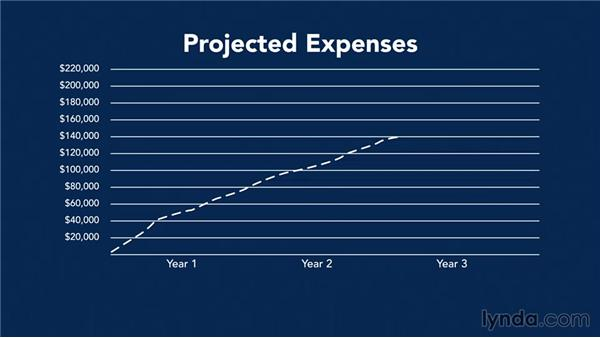 Adapting projects for start-ups: Making Business Projections