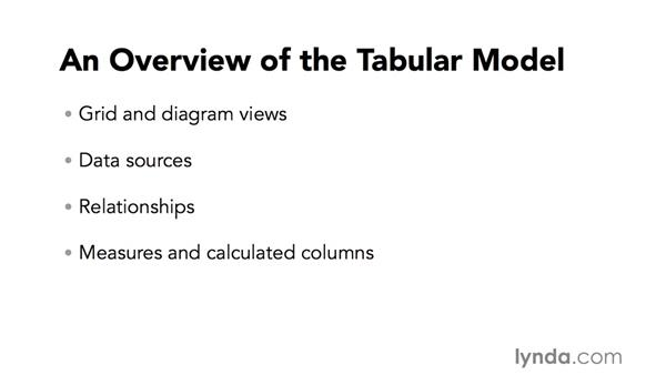 The tabular model: Microsoft Business Intelligence Stack in Depth