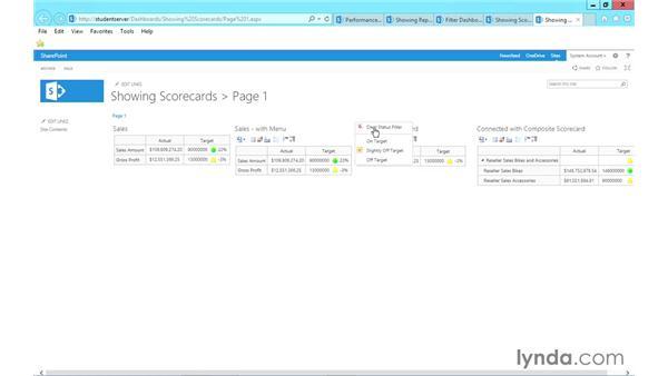 Scorecards: Microsoft Business Intelligence Stack in Depth