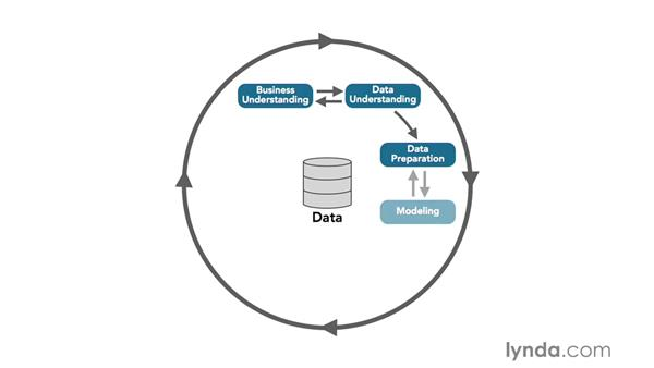 The Cross Industry Process for Data Mining (CRISP-DM): Microsoft Business Intelligence Stack in Depth