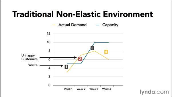 Understanding elasticity: Amazon Web Services Essential Training