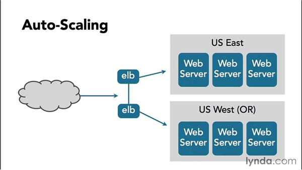 Autoscaling groups: Amazon Web Services Essential Training