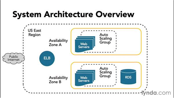 What we are building: Overview of the web application architecture: Amazon Web Services Essential Training