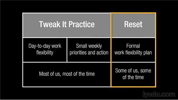 Tweak basics: Finding Work-Life Fit
