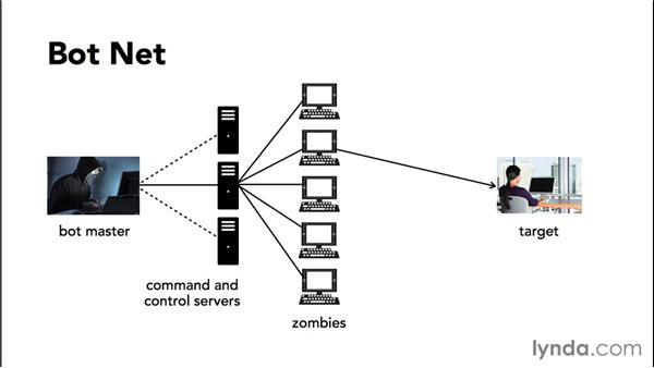 Common forms of cybersecurity attack: Practical Cybersecurity