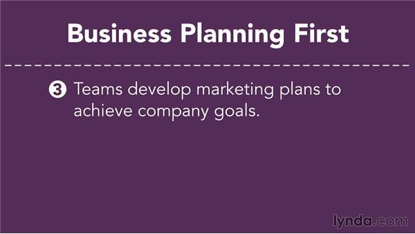 Understanding the planning process: Marketing Fundamentals