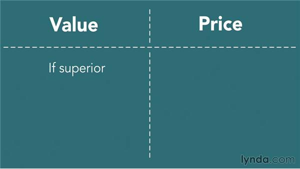 Setting prices: Marketing Fundamentals