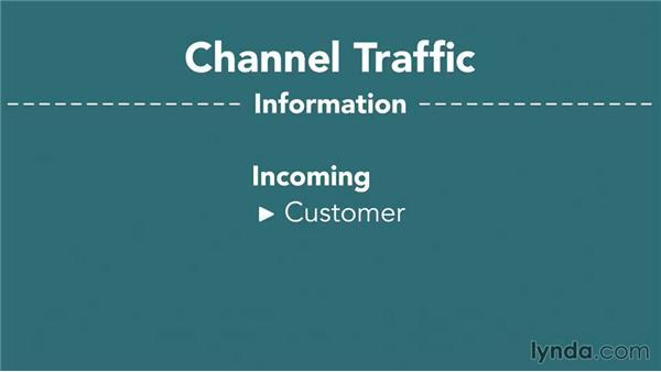 Understanding distribution channels: Marketing Fundamentals