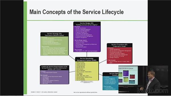 Main concepts of the service life cycle: ITIL Foundations