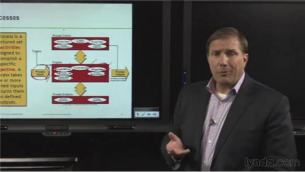 Processes: ITIL Foundations