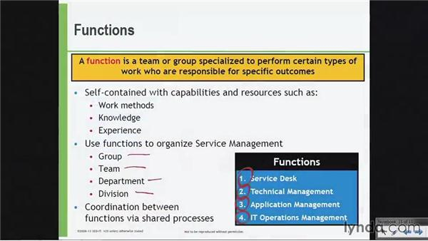 Functions: ITIL Foundations